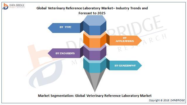 Global Veterinary Reference Laboratory Market