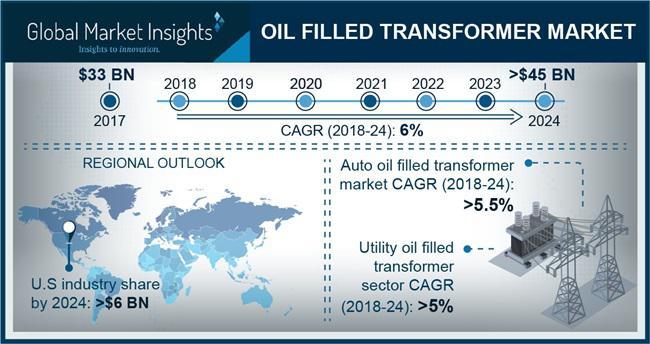 Oil filled transformer market 2018 – 2024   Global Industry Top