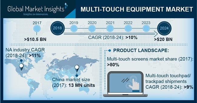 Multi-Touch Equipment Market