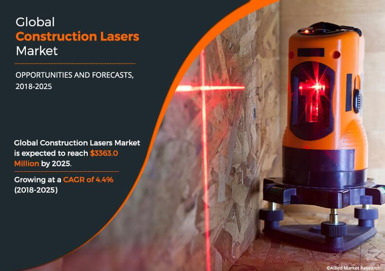 Construction Lasers Market: Growth in urbanization and wide