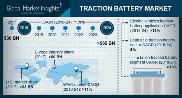 Traction Battery Market