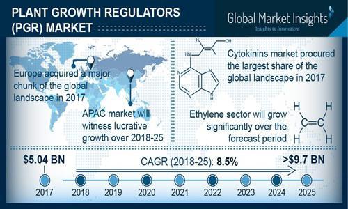 Plant Growth Regulators (PGR) Market