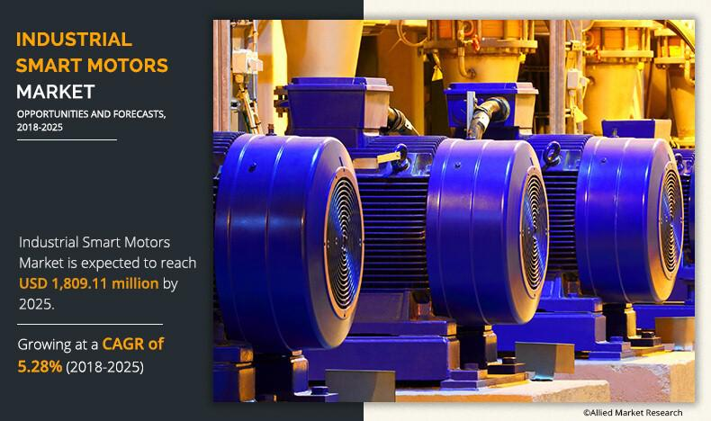 Industrial Smart Motors Market Expected to Reach $1,809.1