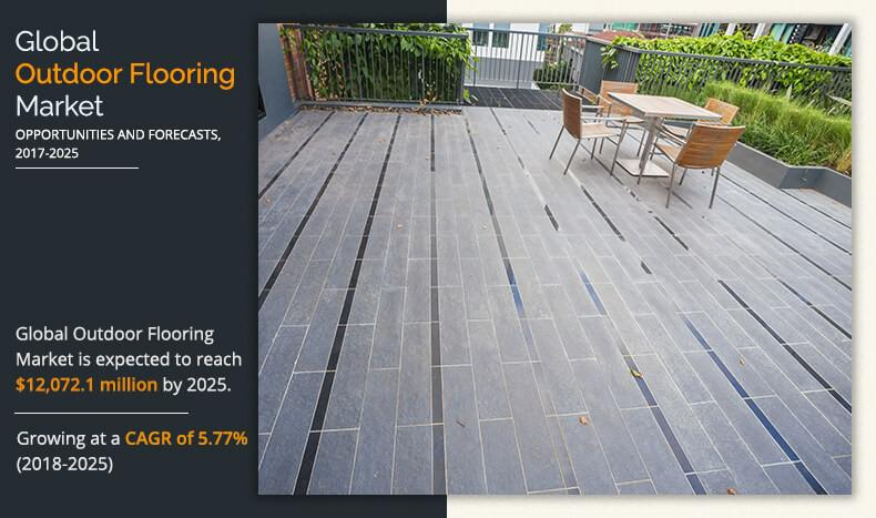 Outdoor Flooring Market Expected to Reach $12,072.1 Million