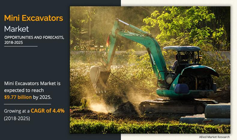 Mini Excavators Market Expected to Reach $9.77 Billion by 2025 |