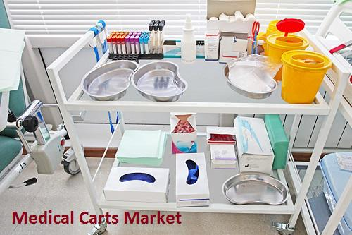 Medical Carts Market
