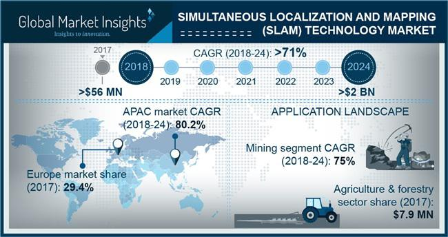 Simultaneous Localization and Mapping (SLAM) Technology Market
