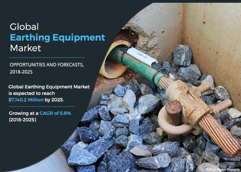 Earthing Equipment Market Expected to Reach $7,140.2 million