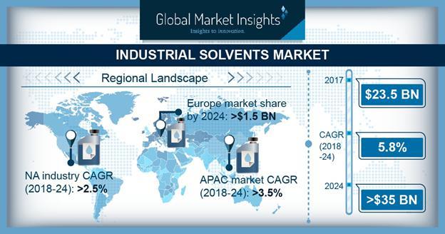 Industrial Solvents Market