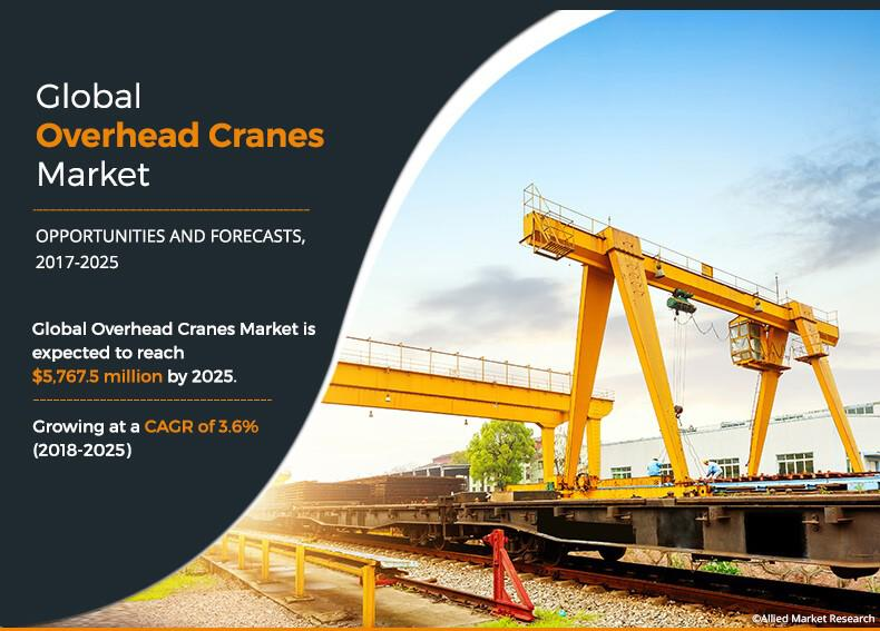 Overhead Cranes Market to Garner $5,767.5 Million by 2025 |