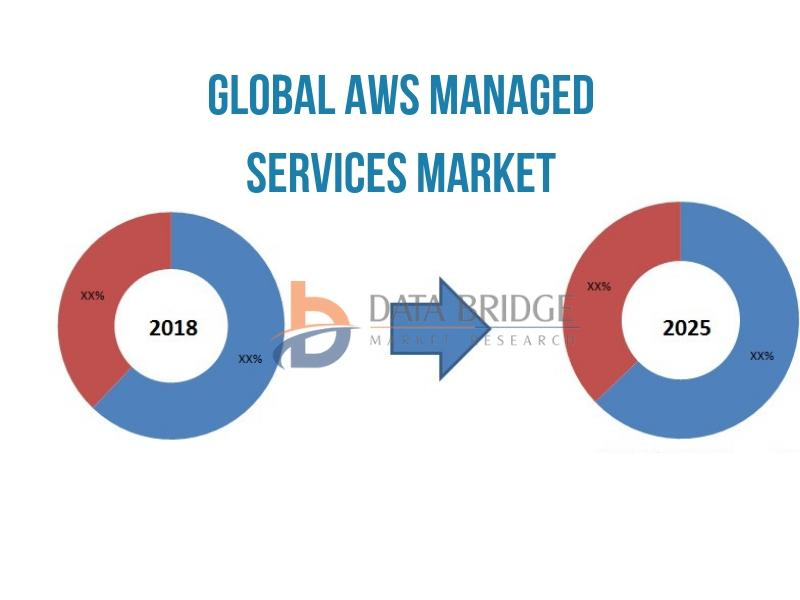 Global AWS Managed Services Market