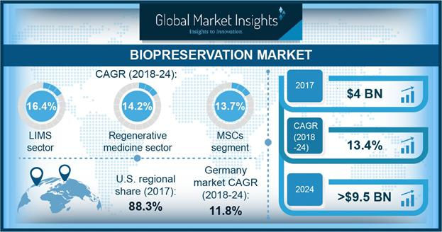 Biopreservation Market Share Analysis 2018-2024 Industry Report