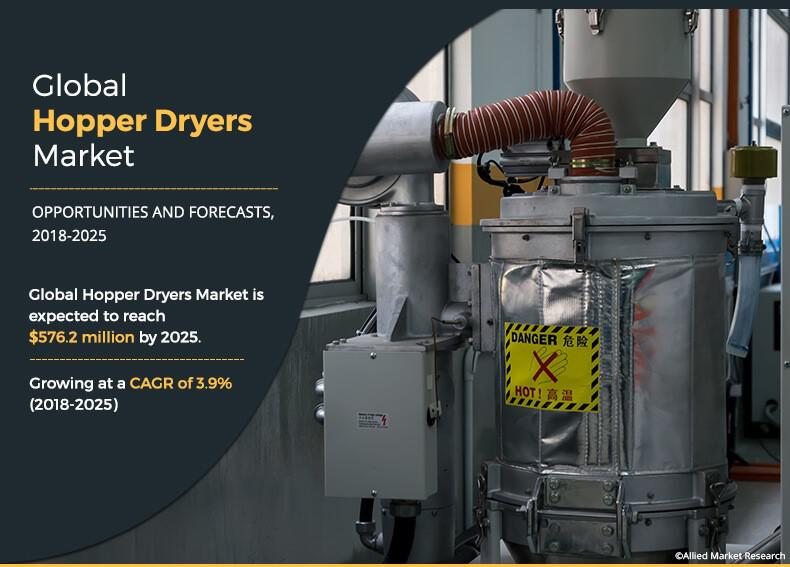 Global Hopper Dryers Market Expected to Reach $576.2 Million