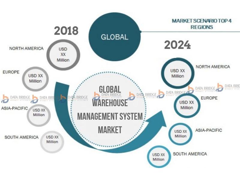 Global Warehouse Management System Market