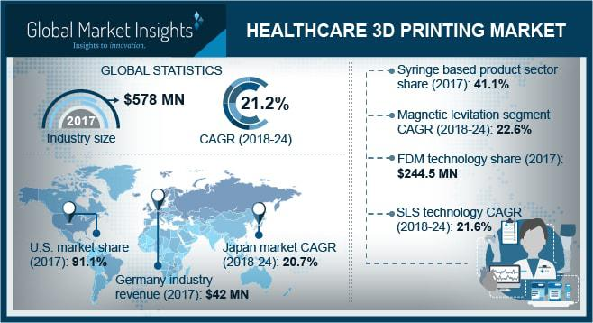 Healthcare 3D Printing Market Size - Growth Forecast Report 2018-2024