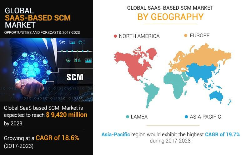 SaaS-based SCM Market to 2023: Tremendous Growth Recorded in