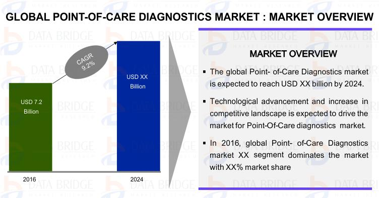 Point of Care Testing (POCT) Market