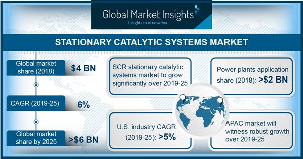 Stationary catalytic systems market: Increasing efforts