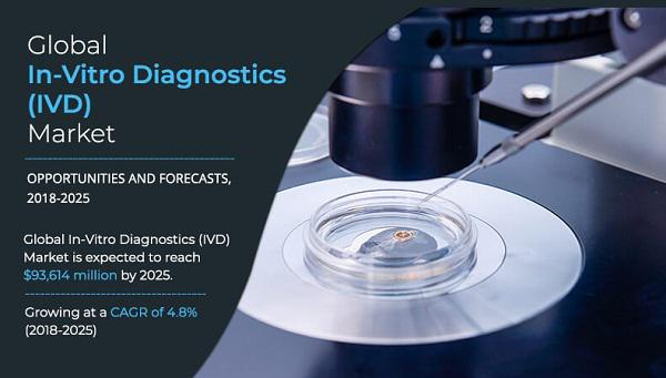 In Vitro Diagnostics (IVD) Market