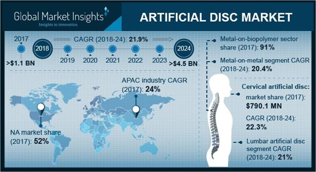 Artificial Discs Market Size - Industry Share Forecast Report 2018-2024