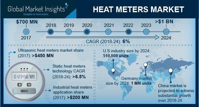 Heat Meters Market