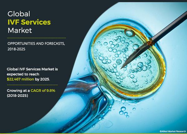 IVF Services Market