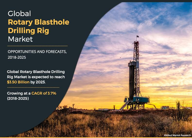 Rotary Blasthole Drilling Rig Market Expected to Reach $3.50