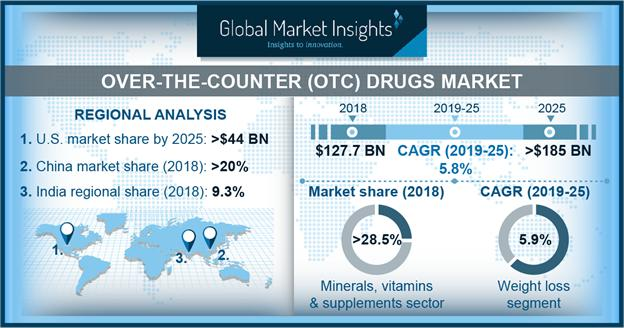 Over-the-Counter Drugs Market