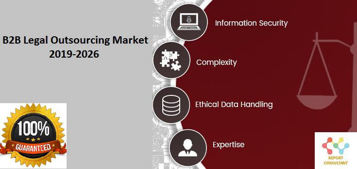 B2B Legal Outsourcing Market