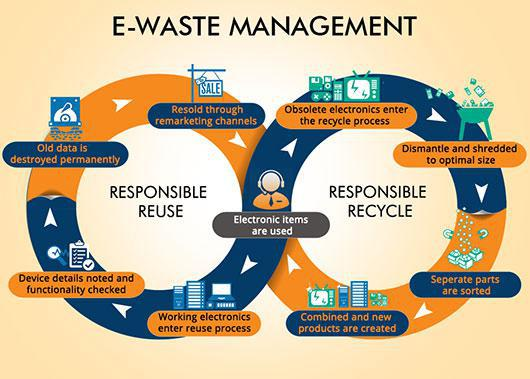 Global E-waste Recycling and Reuse Services Market, Top vendors