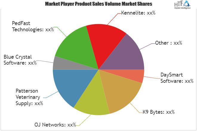 Kennel Management Software Market to Witness Huge Growth