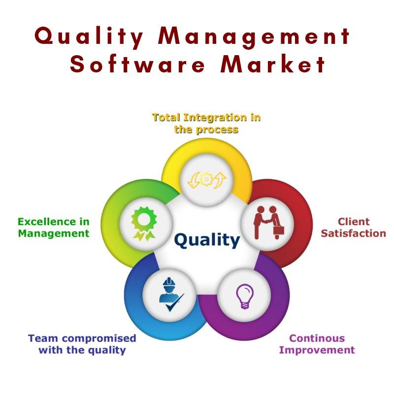 Quality Management Software Market Competitive Analysis