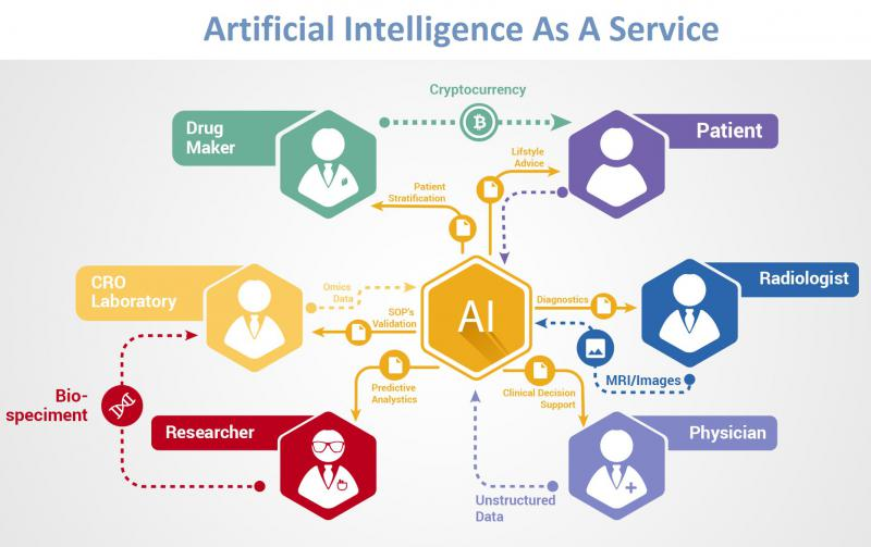 Global Artificial Intelligence (AI) As a Service Market, Top key