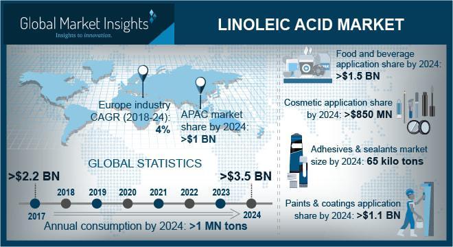Linoleic Acid Market