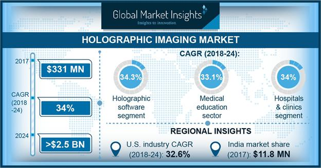 Holographic Imaging Market Trends 2018-2024 Size Share Report