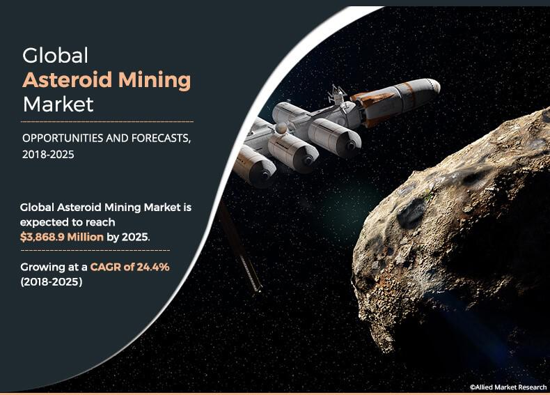 Asteroid Mining Market to Reach $3,868.9 Million by 2025 |