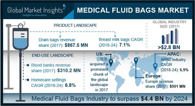 Medical Fluid Bags Market Size – Industry Share Report 2018-2024