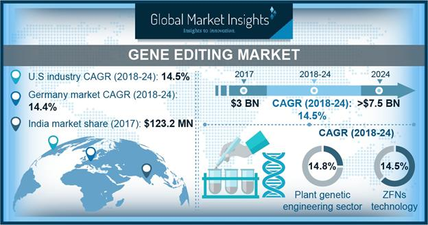 Gene Editing Market Share 2018-2024 Size Growth Forecasts Report