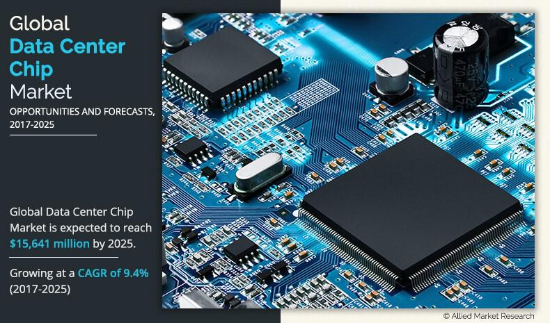 Data Center Chip Market Expected to Reach $15,641.1 Million