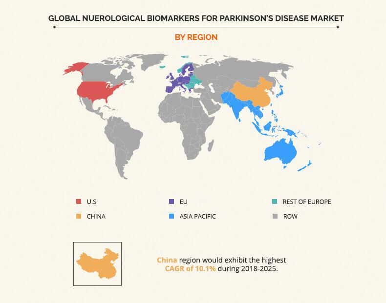 Neurological Biomarkers Market