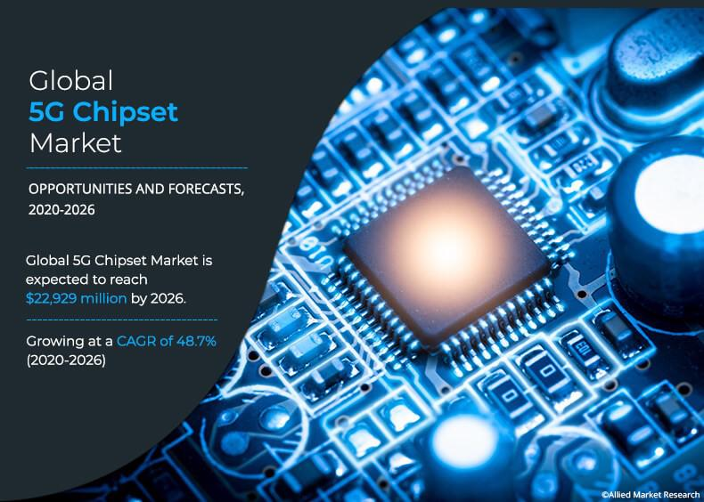 5G Chipsets Market changing the future trends of Media &