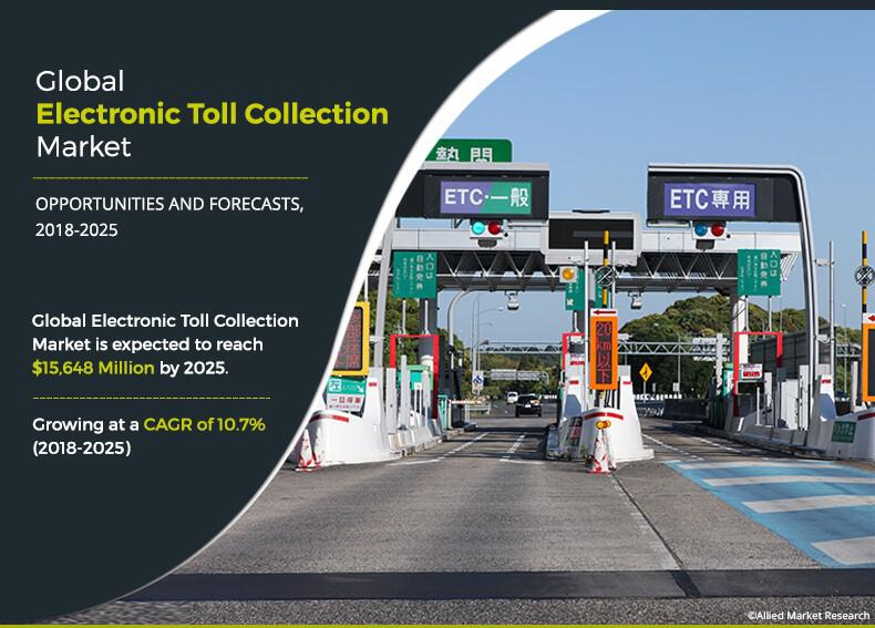 Electronic Toll Collection Market to Surpass $15,648.2 Million