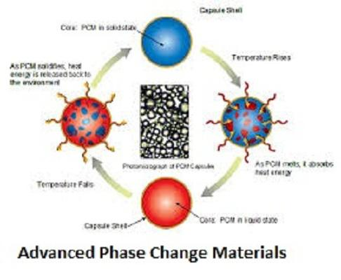 Advanced Phase Change Materials (PCM) Market to reach at a CAGR