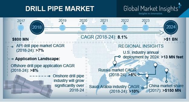 Drill Pipe Market