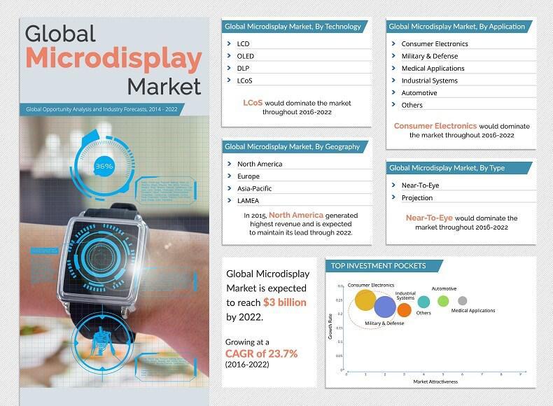 Microdisplay Market to Reach $3 Billion, Globally by 2022 |