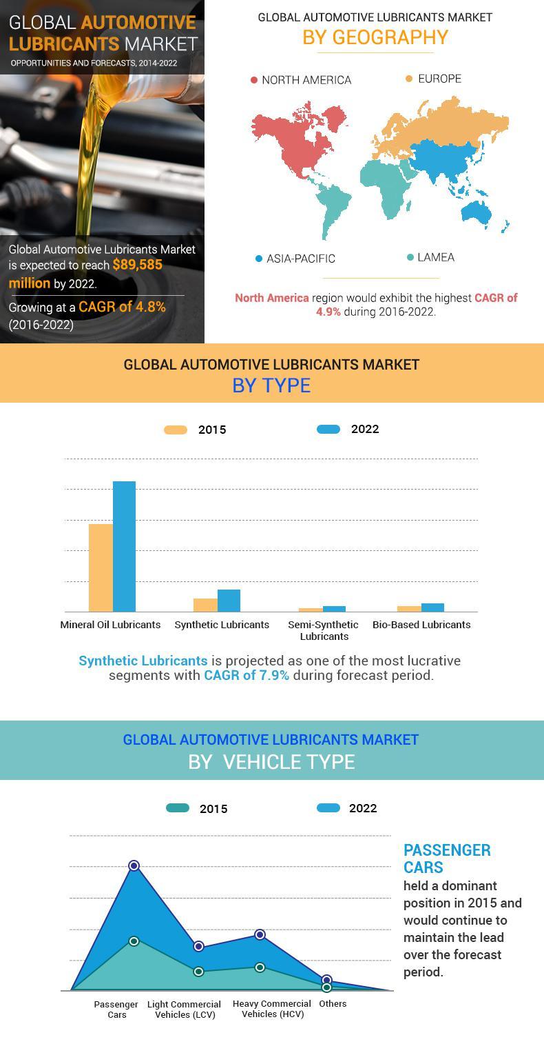 Automotive Lubricants Market