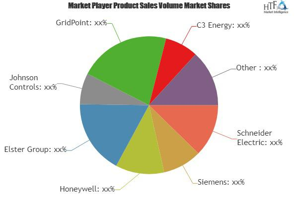 Building Energy Management Systems Market Astonishing Growth|