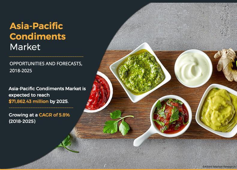 Asia-Pacific Condiments Market to Surpass $71.86 Billion:
