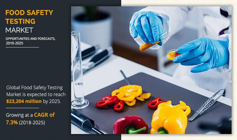 Food Safety Testing Market by 2025: Processed Food Segment