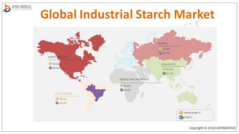 Global Industrial Starch Market